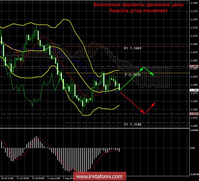 EUR/USD. 9 августа. Итоги дня