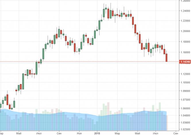 Курс евро к доллару США упал до минимума за 13 месяцев