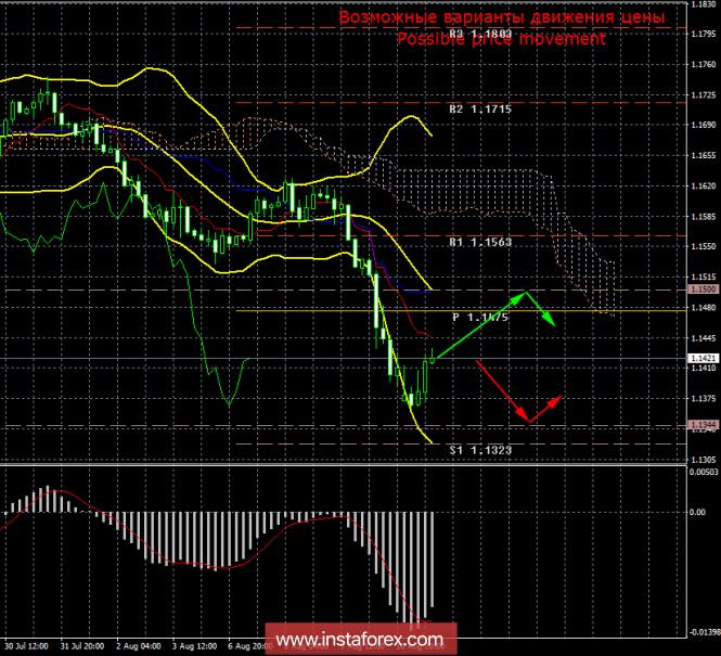 EUR/USD. 13 августа. Итоги дня. Долгожданная коррекция
