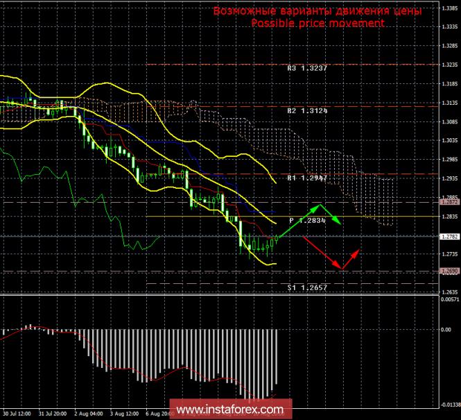 GBP/USD. 13 августа. Итоги дня