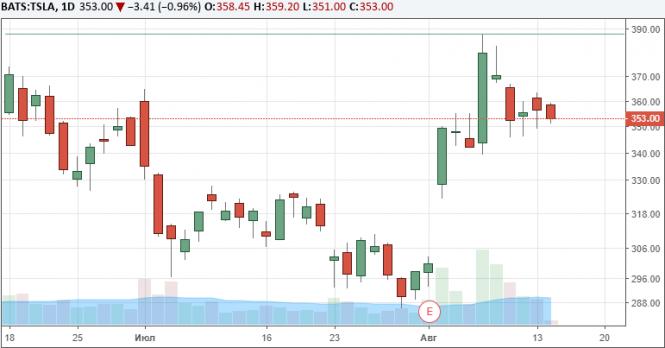 Маск консультируется по вопросу выкупа акций Tesla с биржи