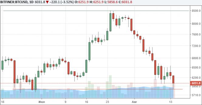 Капитализация рынка криптовалют опустилась ниже $200 млрд
