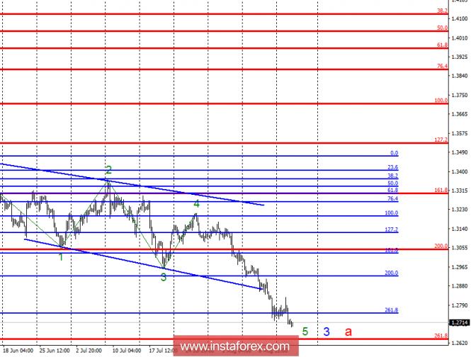 Волновой анализ GBP/USD за 15 августа