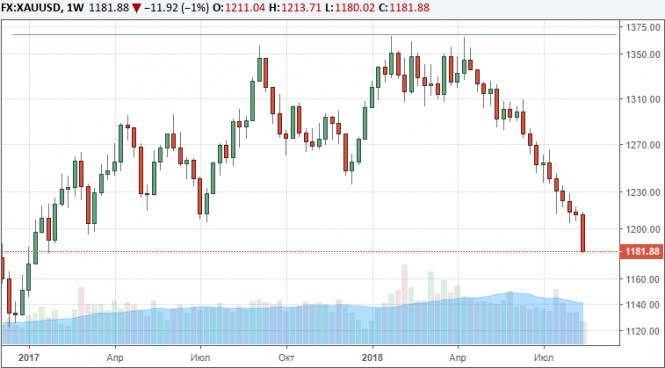 Золото установило новый минимум цены