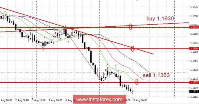 Евро снизился на замечаниях итальянского депутата