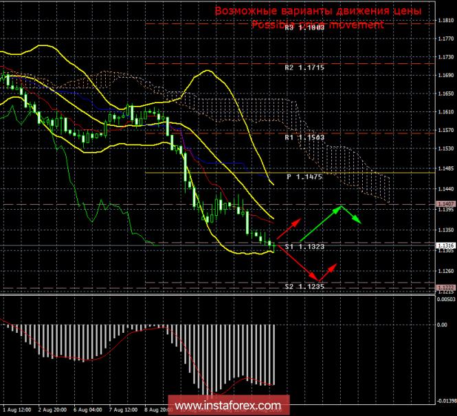 EUR/USD. 15 августа. Итоги дня