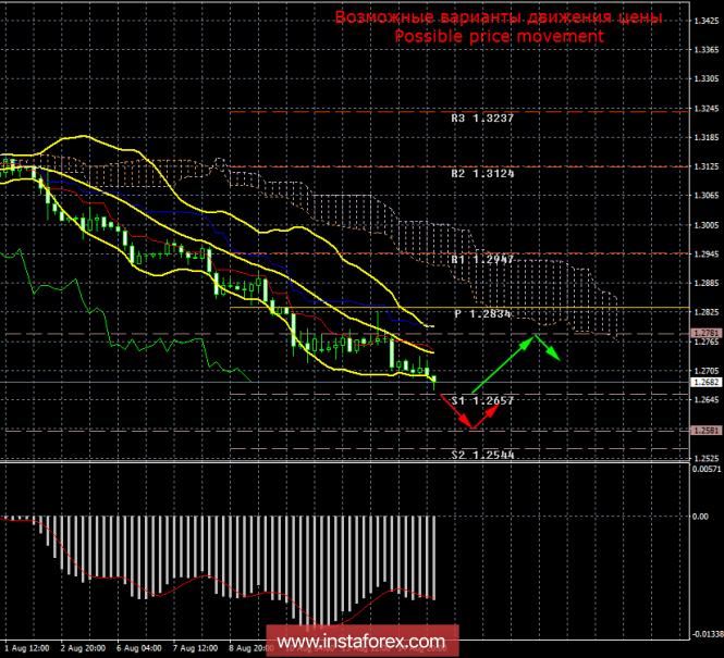 GBP/USD. 15 августа. Итоги дня