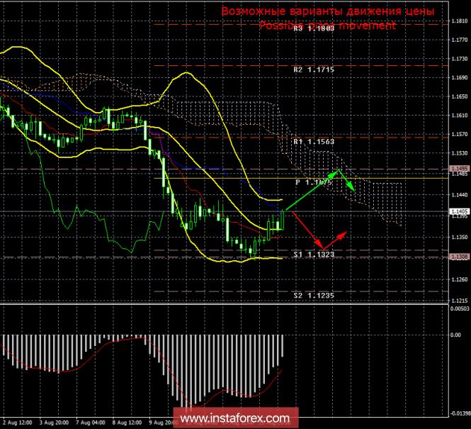 EUR/USD. 16 августа. Итоги дня