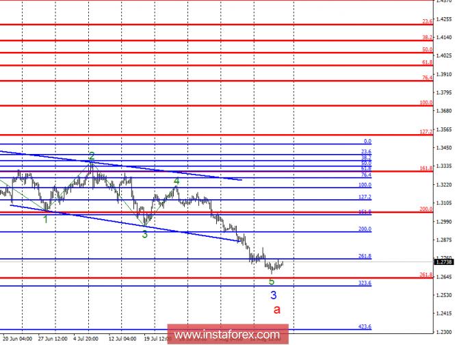 Волновой анализ GBP/USD за 17 августа