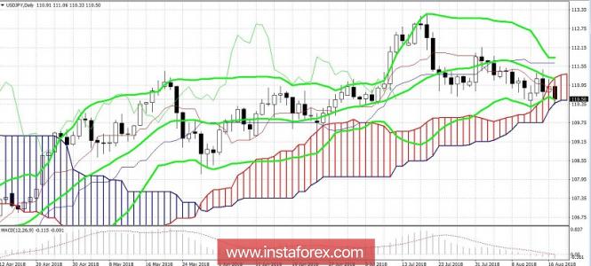 USD/JPY: противоречивый фундаментальный фон удержит иену выше 110 фигуры