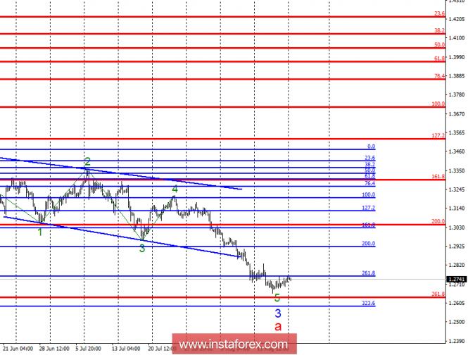 Волновой анализ GBP/USD за 20 августа