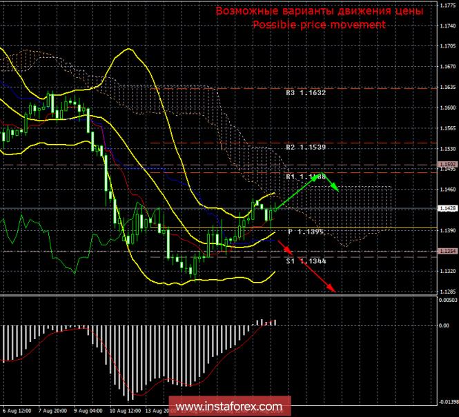 EUR/USD. 20 августа. Итоги дня