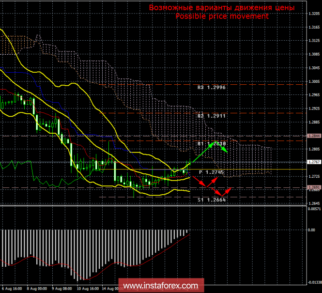 GBP/USD. 20 августа. Итоги дня
