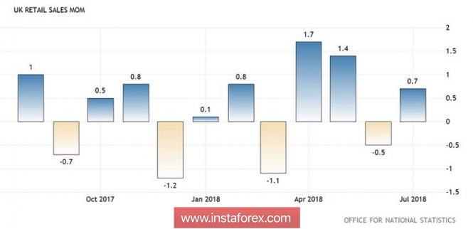 GBP/USD: слабый коррекционный рост и туманные перспективы