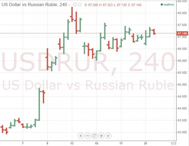 Российский рубль продолжил падение на фоне покупки валюты ЦБ РФ