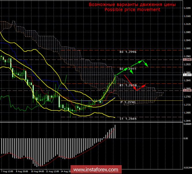 GBP/USD. 21 августа. Итоги дня