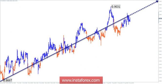 Обзор EUR/GBP по упрощенному волновому анализу на неделю от 22 августа