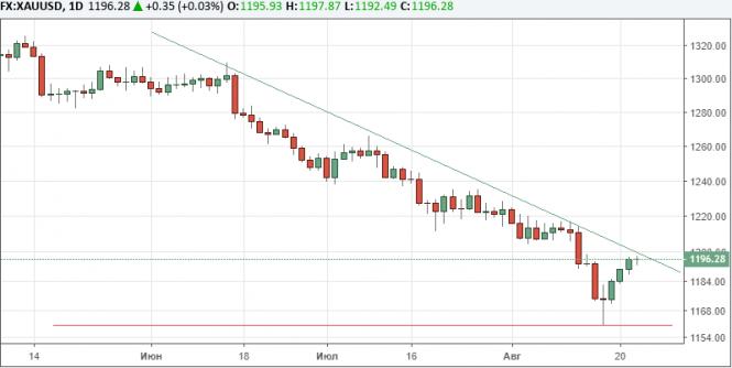 Цена золота растет перед публикацией протоколов заседания ФРС США