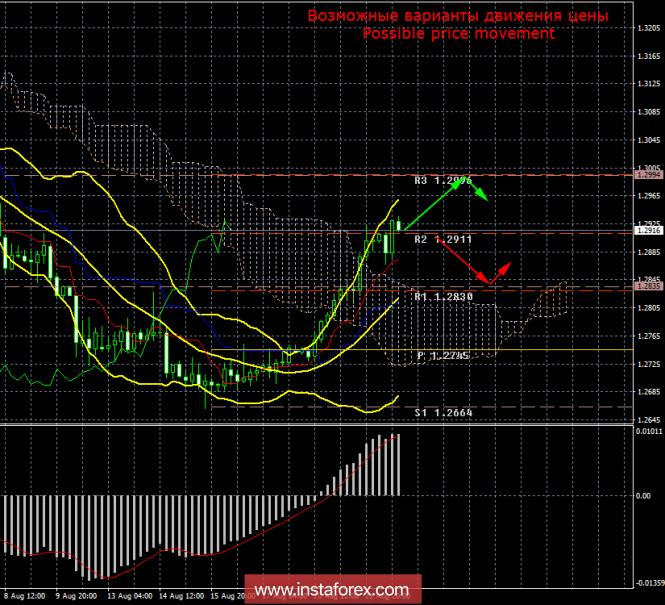 GBP/USD. 22 августа. Итоги дня