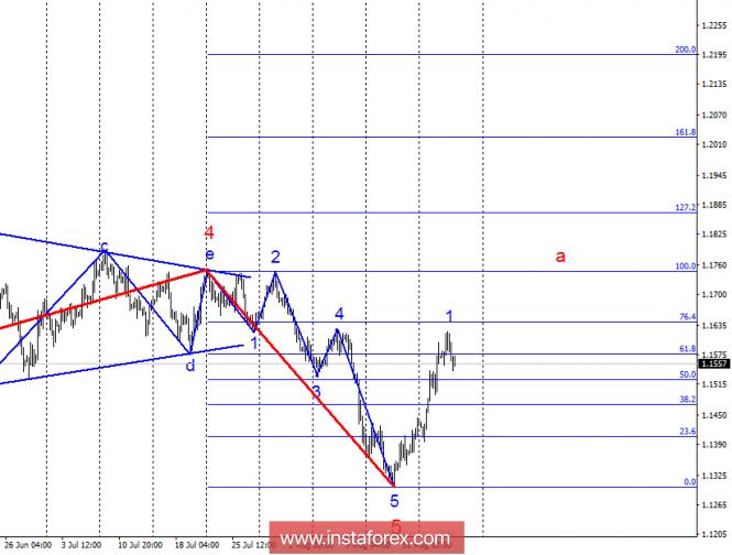 Волновой анализ EUR/USD за 23 августа