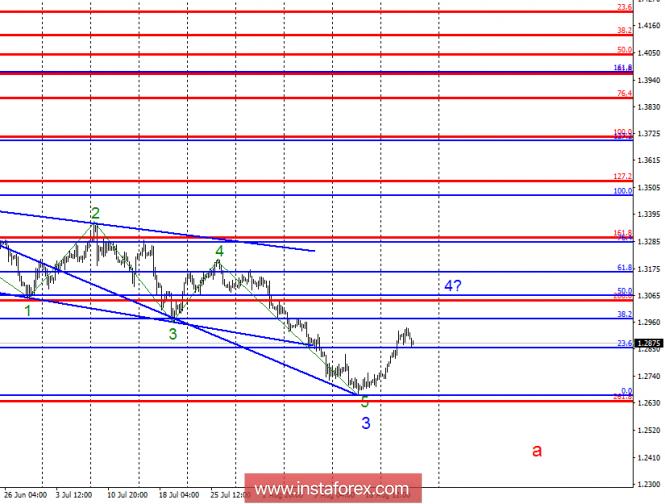 Волновой анализ GBP/USD за 23 августа