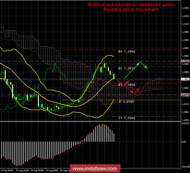 GBP/USD. 23 августа. Итоги дня