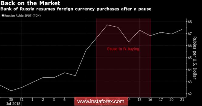 Рубль: хватит ли сил у центробанка?