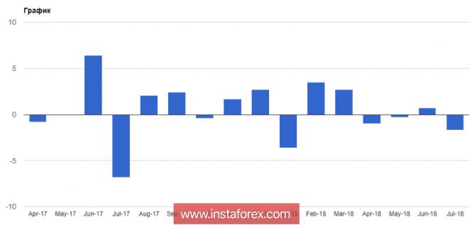 Доллар США падает