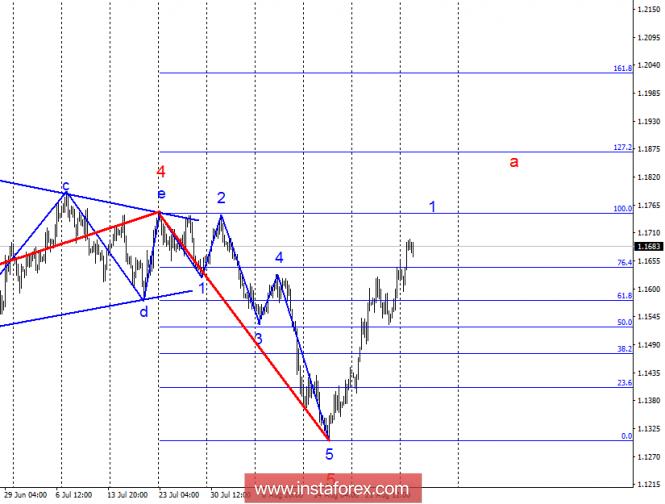 Волновой анализ EUR/USD за 28 августа