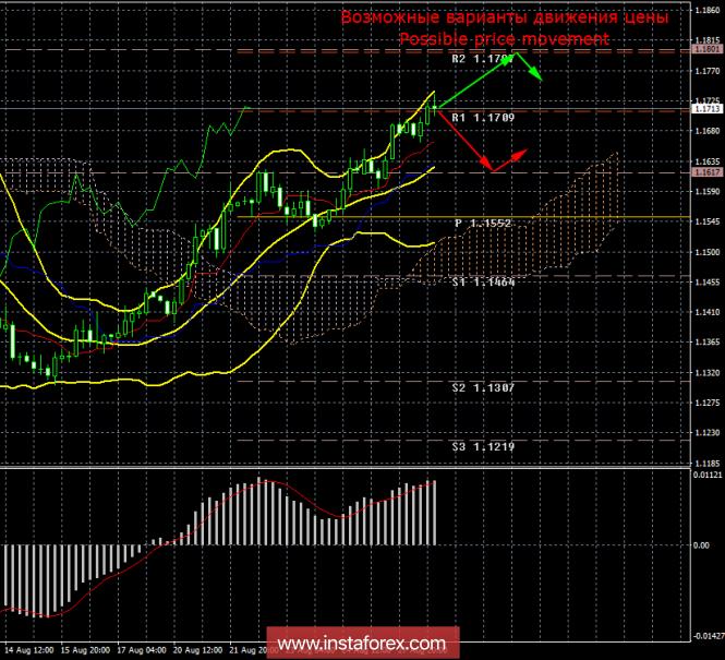 EUR/USD. 28 августа. Итоги дня