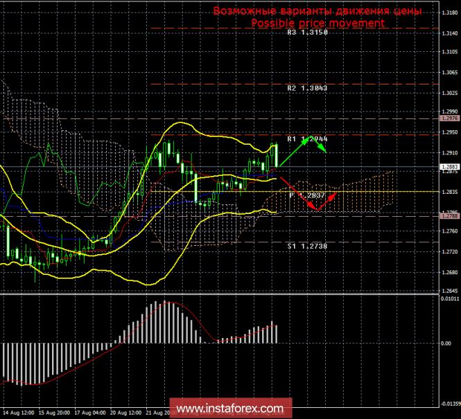 GBP/USD. 28 августа. Итоги дня