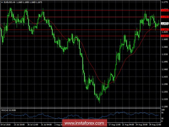 Обзор валютного рынка от 31.08