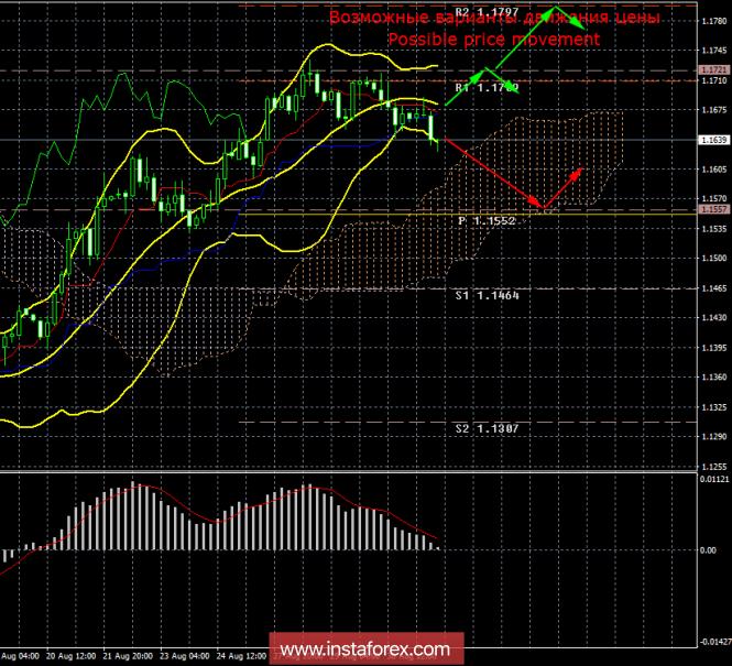 EUR/USD. 31 августа. Итоги дня