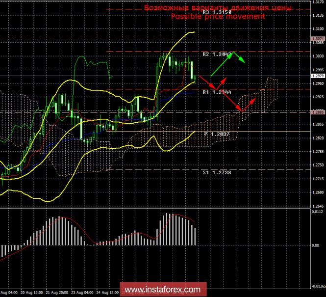 GBP/USD. 31 августа. Итоги дня