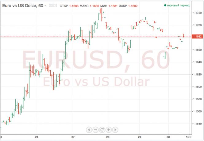 Доллар дорожает к мировым валютам на фоне торговых опасений