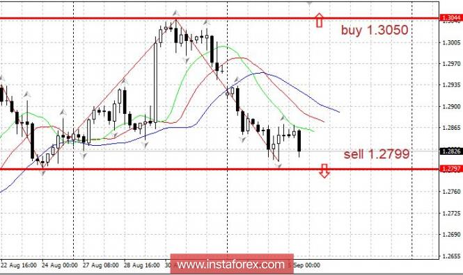 Торговый план 05.09