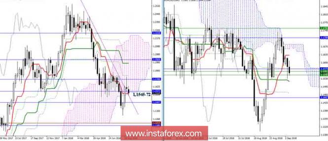 Дневной обзор EUR/USD на 05.09.18
