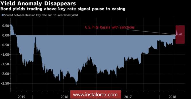 Рублю не хватает жесткости
