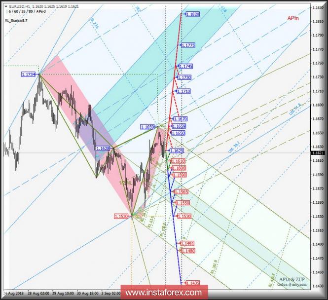 EUR/USD h1. Варианты развития движения 06_13 сентября 2018 г