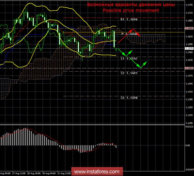EUR/USD. 7 сентября. Итоги дня