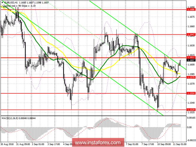 EUR/USD и GBP/USD: торговый план на европейскую сессию 11 сентября