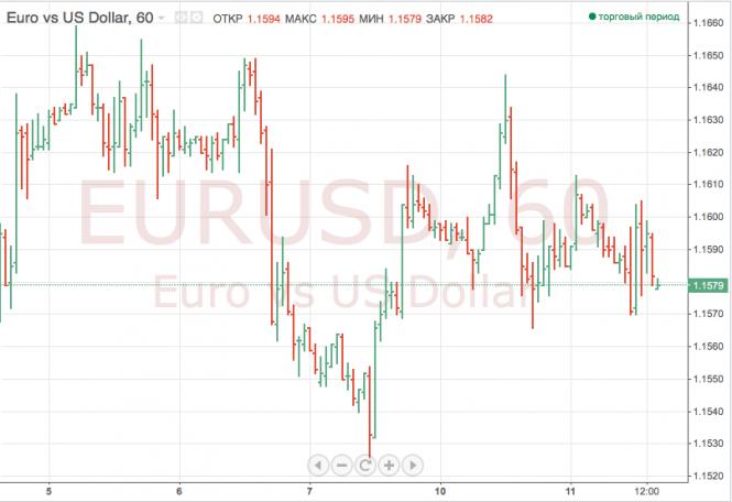 Сегодня доллар и иена растут в цене