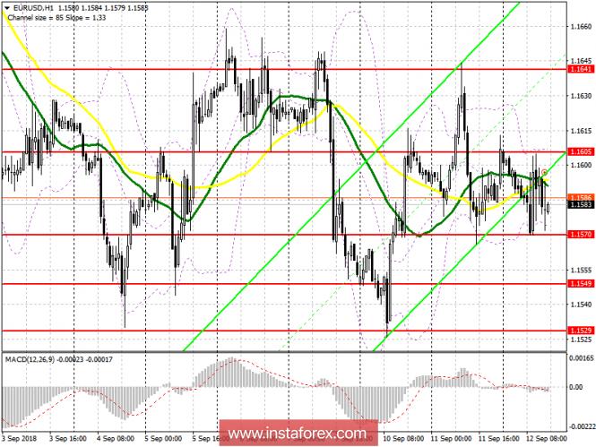 EUR/USD: план на американскую сессию 12 сентября