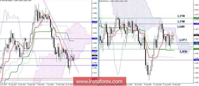 EUR/USD 13 сентября - противостояние продолжается