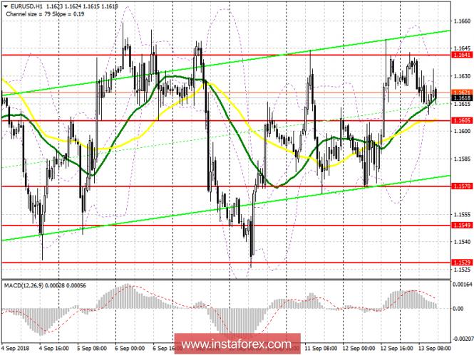 EUR/USD: план на американскую сессию 13 сентября