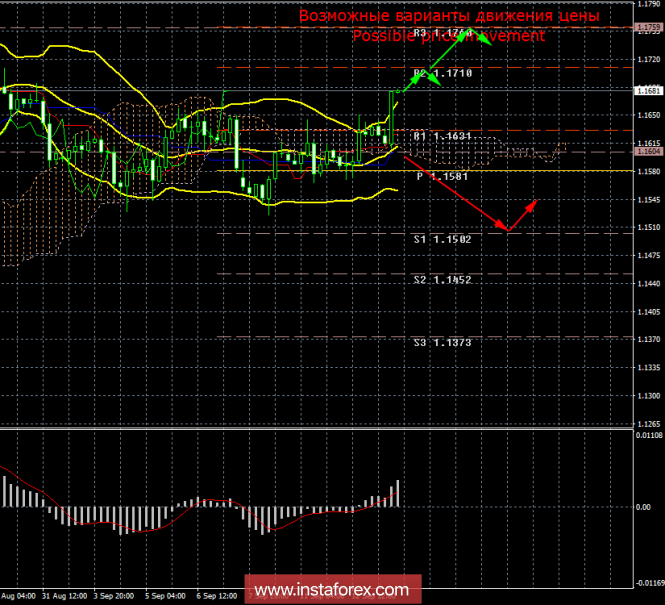 EUR/USD. 13 сентября. Итоги дня