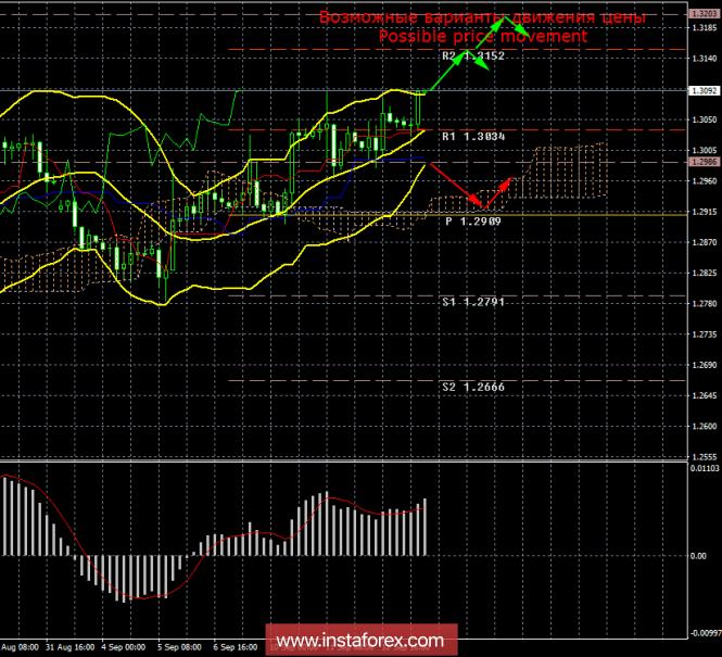 GBP/USD. 13 сентября. Итоги дня