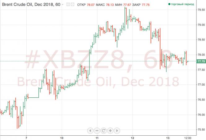 После снижения накануне нефть растет в пятницу