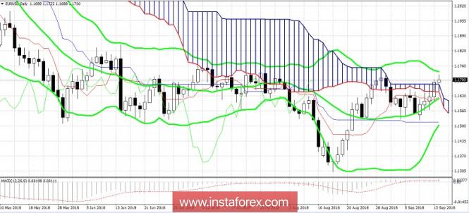 EUR/USD: рост евро или ослабление доллара?