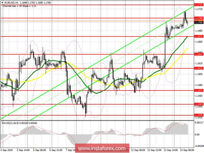 EUR/USD: план на американскую сессию 14 сентября